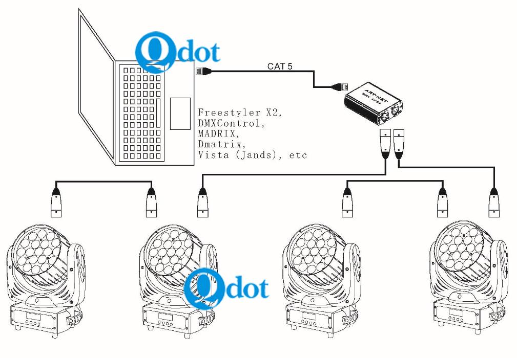 qNET 1024 Artnet-DMX512 Two-way Transmission PC Lighting Signal