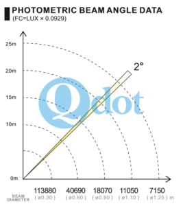 QB-2R DATA