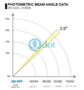 5R sharpy beam parameter