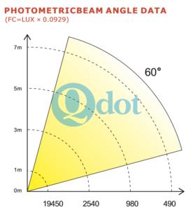 90W WARM WHITE BLINDER COB LED PARAMETER
