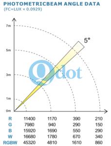 4pcs 10w panel light parameter