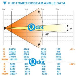 QZOOM 740F mini wash zoom light photometric data
