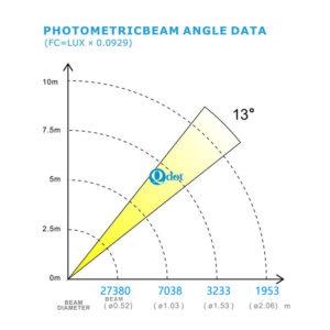 Q-805 LEDSPOT 250 Parameter